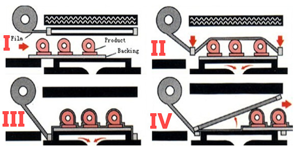 automatic skin packaging process