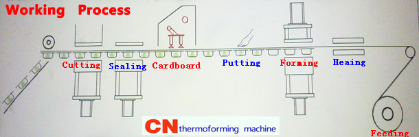 blister packing machine working process
